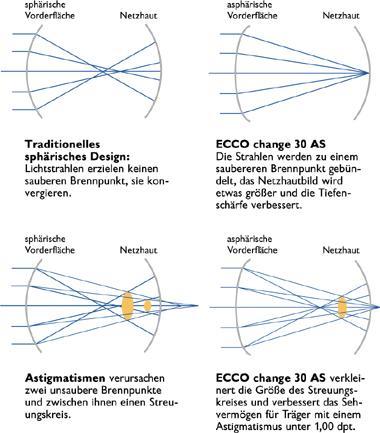 Vorteile der asphärischen Geometrie der ECCO easy AS Kontaktlinsen